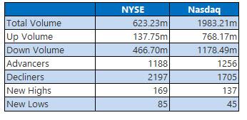nyse and nasdaq stats aug 30