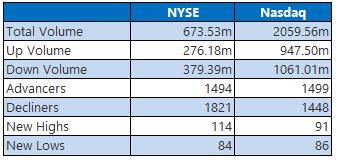 NYSE and Nasdaq Stats Aug 8