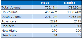 nyse and nasdaq stats august 21