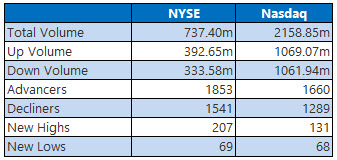 nyse and nasdaq stats august 7