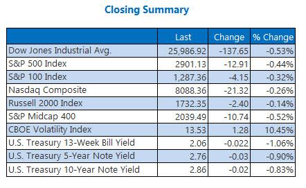 us closing index summar aug 30