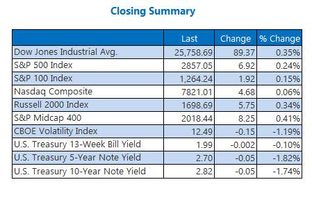 us closing index summary aug 20