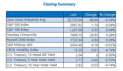 us closing index summary aug 22