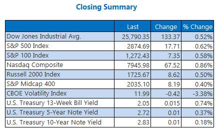 us closing index summary aug 24