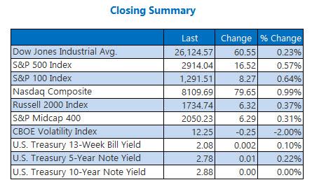 us closing index summary aug 29