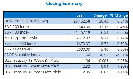 us closing index summary aug 3