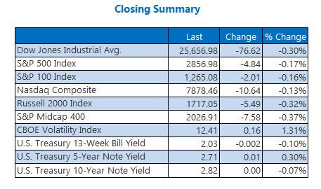 us closing indexes summary aug 23