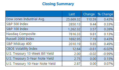 us indexes closing summary aug 17