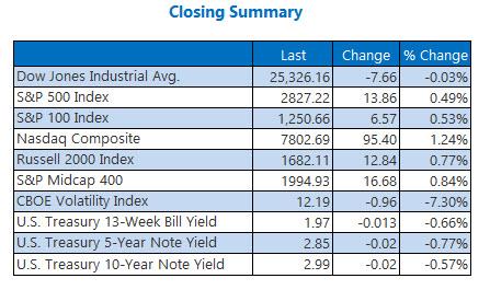 us market closing prices aug 2
