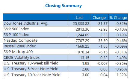 us market closing stats aug 1