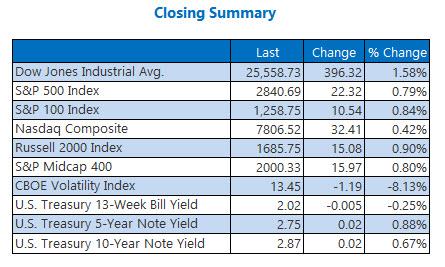 us stock market closing summary aug 16