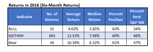 2016 returns for contrarian traders