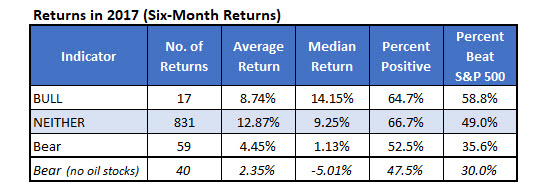 2017 contrarian stock returns