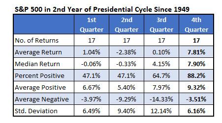 spx returns presidential cycles