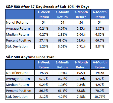 sp500 historical volatility sept 11