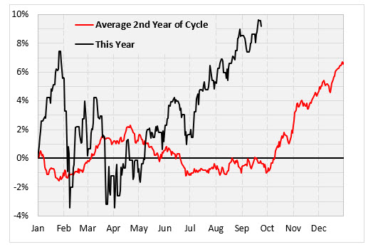 spx returns 2nd year presidential cycle
