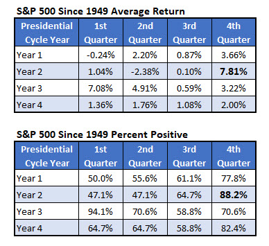 spx returns presidential cycle since 1949