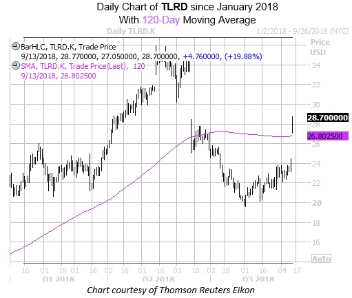 Chart of TLRD with 120MA