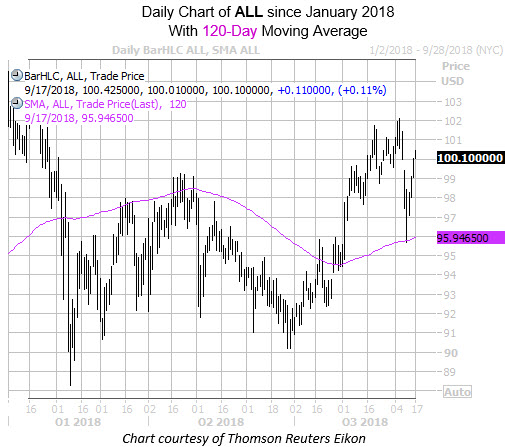 Daily Chart of ALL with 120MA