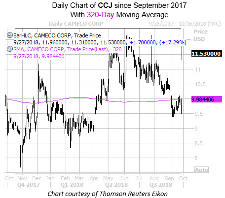 Daily Chart of CCJ since Sept with 320MA