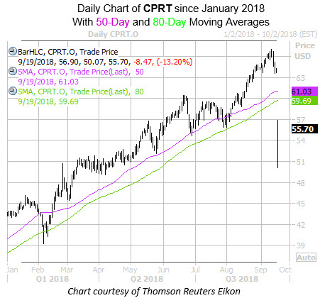 Daily Chart of CPRT with 50 and 80MA