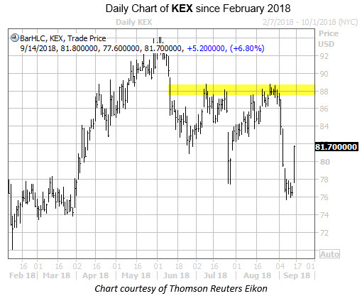 Daily Chart of KEX with Highlight at 88
