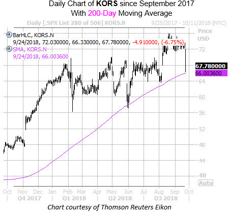 Daily Chart of KORS with 200MA