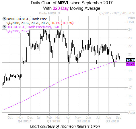 Daily Chart of MRVL with 320 MA