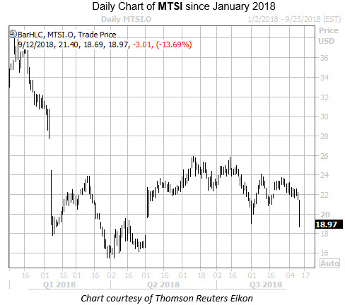 Daily Chart of MTSI Since Jan 2018