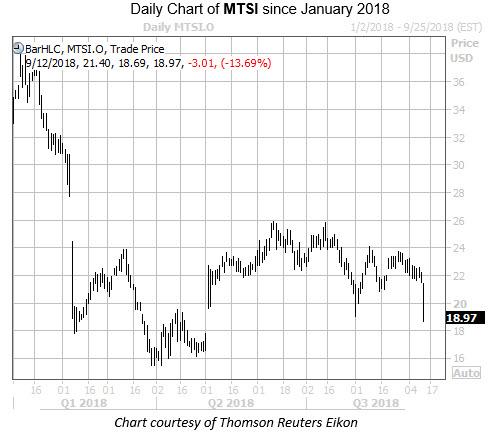 Daily Chart of MTSI Since Jan 2018