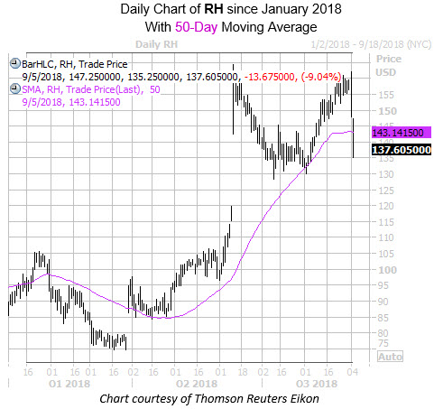 Daily Chart of RH with 50MA