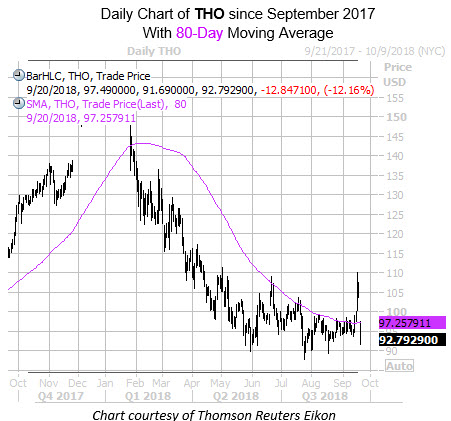 Daily Chart of THO with 80MA