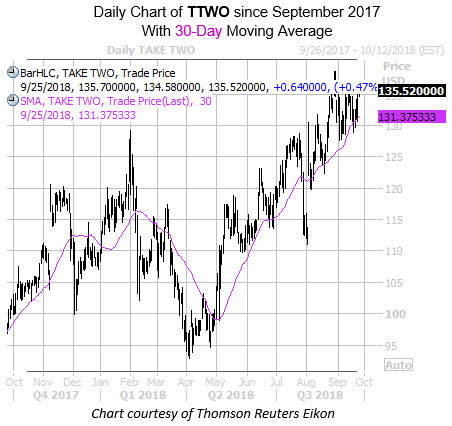 Daily Chart of TTWO with 30MA