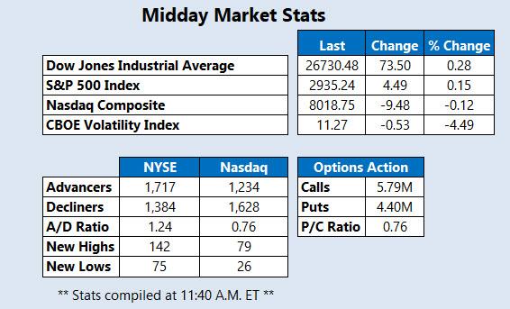 Midday Market Stats Sept 21