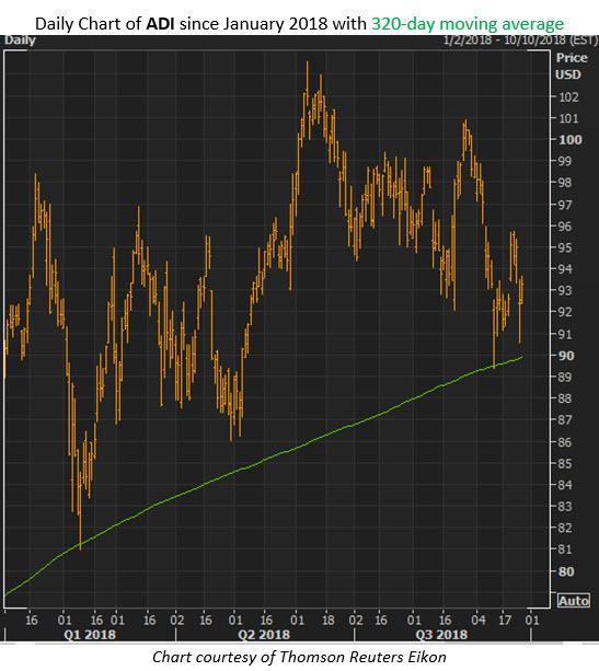 adi stock chart