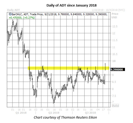 adt stock daily chart on sept 21