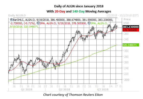 algn stock daily chart sept 19