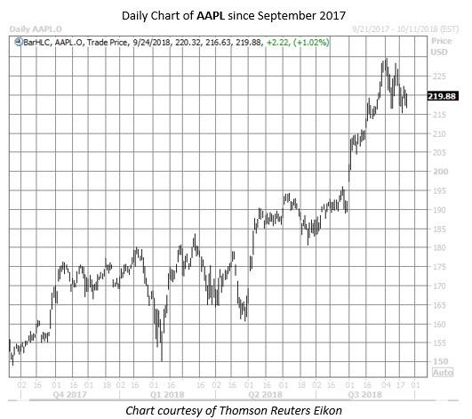 apple stock chart sept 24