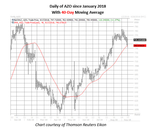 azo stock daily chart on sept 17