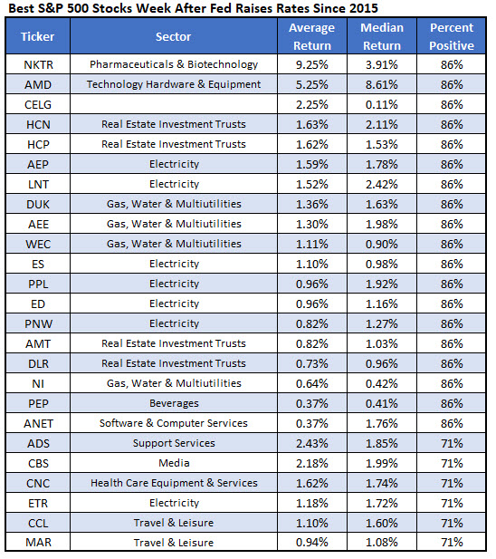 Best SPX Stocks After Rate Hike