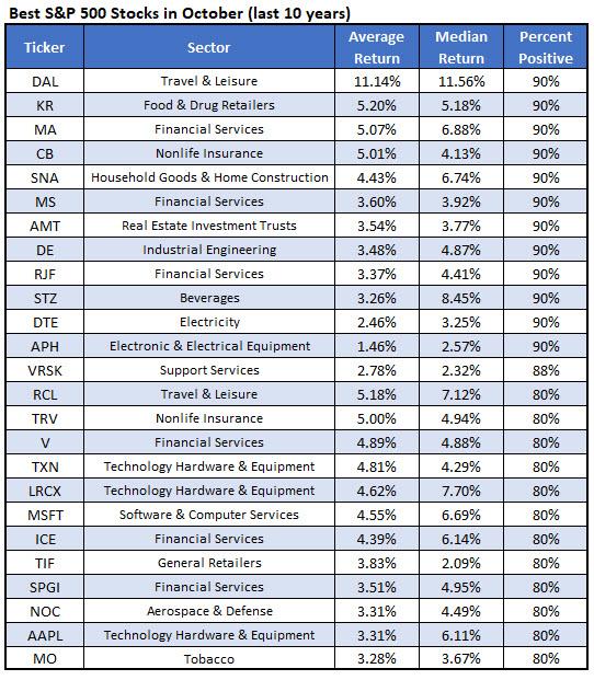 best stocks october