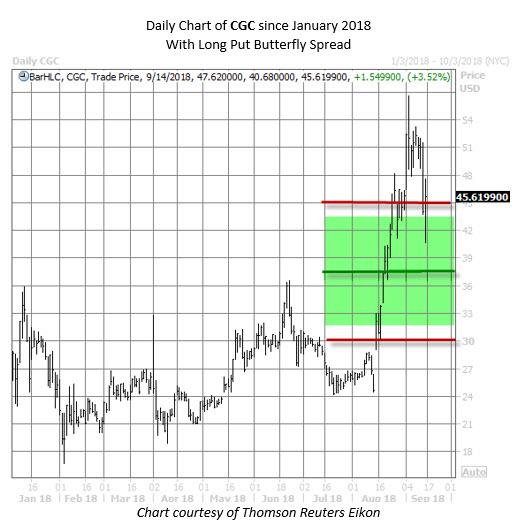 CGC stock chart sept 14
