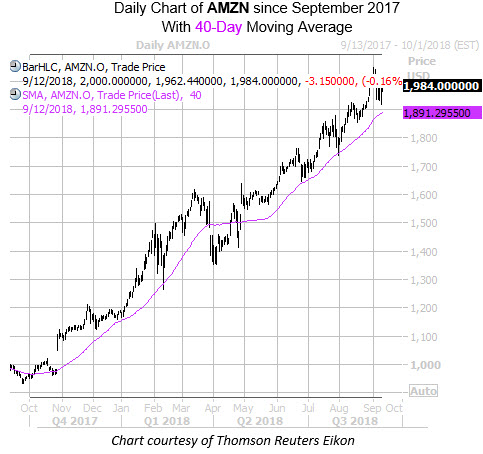 Daily Chart of AMZN with 40MA