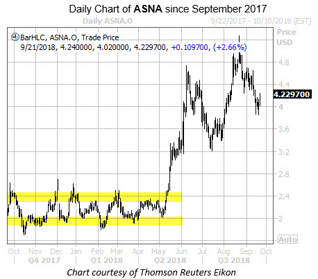 Daily Chart of ASNA with Highlights