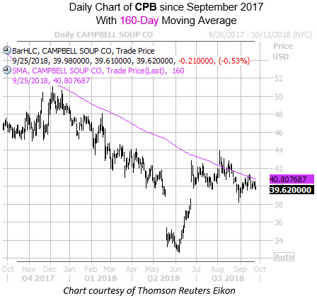 Daily Chart of CPB with 160MA