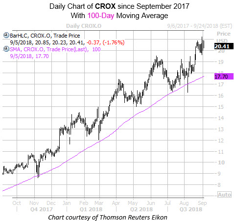 Daily Chart of CROX Since September with 100MA