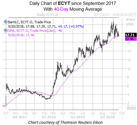 Daily Chart of ECYT with 40MA