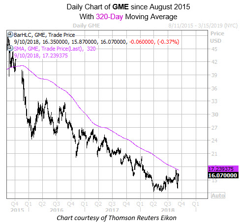 Daily Chart of GME with 320MA