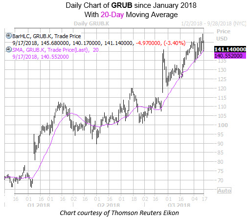 Daily Chart of GRUB with 20MA