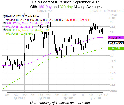 Daily Chart of KEY with 160 and 320MA
